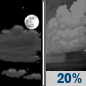 Tonight: A slight chance of showers after 3am.  Partly cloudy, with a low around 65. Southeast wind around 6 mph.  Chance of precipitation is 20%.