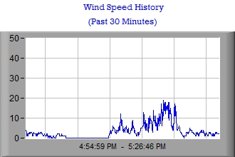 Wind Speed Stripchart