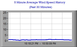 Wind Speed Average Stripchart