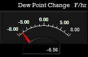 Dew Point Rate Meter