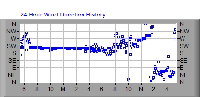 24 Hour Wind Direction Graph