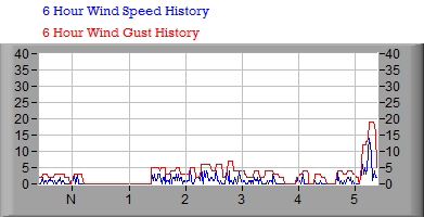 6 hr Wind Graph