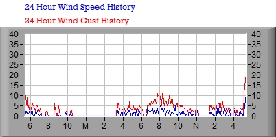 24 Hour Wind Speed Graph
