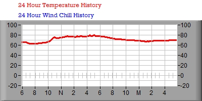 24 Hour Temperature/Wind Chill