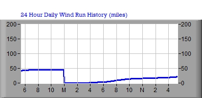 24 Hour Wind Run Graph