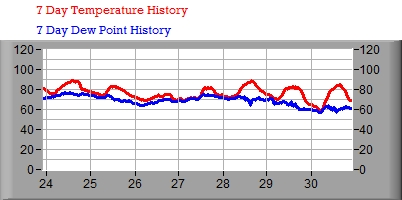7 Day Temperature/Dew Point Graph