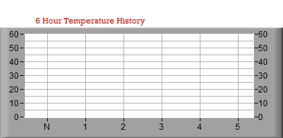 6 hr Temperature Graph