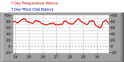7 Day Temperature/Wind Chill