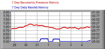 7 Day Barometer/Rain Graph