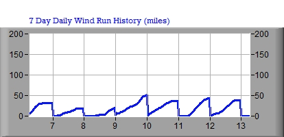 7 Day Wind Run Graph